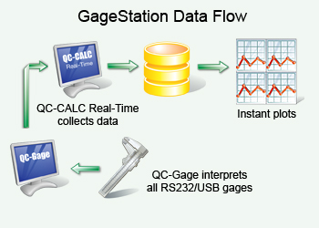 Gage station data flow