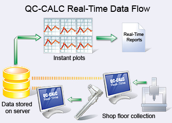 QC Calc real-time spc software