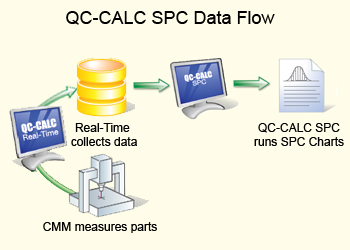 QC CALC SPC data flow